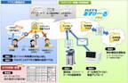 NTT東日本、「フレッツ・あずけ~るPROプラン」にログ管理機能を追加
