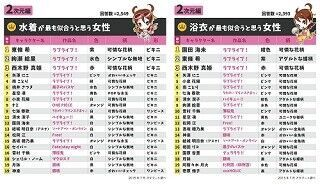 オタクが選ぶ水着キャラ1位は『ラブライブ!』東條希、『Free!』七瀬遙