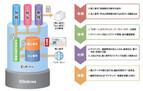 エプソン、マイナンバー対応で「個人番号一括収集システム」を10月から提供