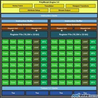 コンピュータアーキテクチャの話 (335) キャッシュの実装を世代ごとに変化させてきたNVIDIA