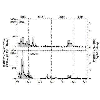 東電福島原発から出た海のセシウム、台風で沖へ拡散か - JAMSTEC