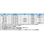 ANA、成田~パリ線を休止 - 羽田~中国線やシドニー線は新規開設・増便