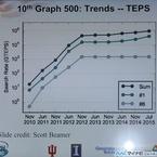ISC 2015 - Graph500とGreen Graph500の動向