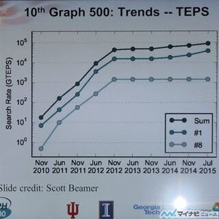 ISC 2015 - Graph500とGreen Graph500の動向