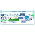 テラスカイとNTTPC、センサとCRMを掛け合わせたIoTソリューションを提供