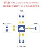 GMOクラウド、パブリッククラウドで「リモートアクセスVPN -Plus-」