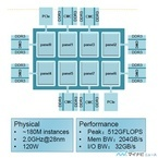 Hot Chips 27 - 中国Phytiumの64コアARMv8サーバプロセサ「Mars」(前編)