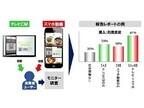 アップシーエム、ブランドリフト測定サービス付き動画広告パッケージ