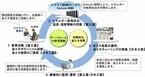富士通と日本工営、IoTを活用した企業内サーバルームの省エネサービス