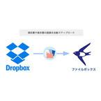 クラウド会計ソフト「freee」と「Dropbox」がデータ連携し、記帳を自動化