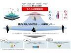 NTTドコモ、神戸市のアプリコンテストに「モバイル空間統計API」を提供
