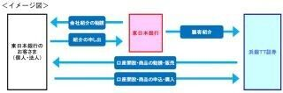 横浜銀行の子会社「浜銀TT証券」と東日本銀行が金融商品仲介業務で提携