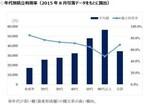 セゾン投信、セゾン・バンガード・グローバルバランスファンドの信託報酬低減