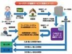 JTBの出張手配サービス、4社のコーポレートカードとデータ連携