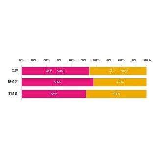 女性54%が「職場で女性は不利」と回答 - 何が不利?