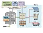 竹中工務店、新エネルギー・マネジメント・システム「I.SEM」を開発