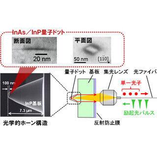 東大など、単一光子源方式で従来比2倍となる120kmの量子暗号鍵伝送に成功