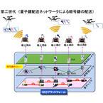 NICT、ドローンと地上局間の通信情報を完全防御する暗号通信技術を開発