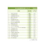 幸せな終身雇用型企業ランキング、1位は「大阪ガス」