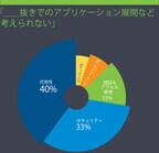 F5、アプリケーション サービスに関するアンケート調査結果を発表
