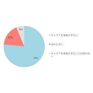 ハイキャリアな独身女性の80.3%が「婚活していない」と回答