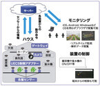 TDIPS、スマートデバイスを活用した農業向け遠隔監視制御システムを発表