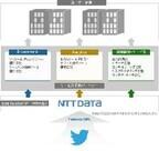 NTTデータの「Twitterデータ提供サービス」、日本語を含めた全言語に対応