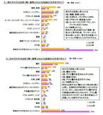 8割以上の親がハロウィーンイベント開催予定 - イベント内容と予算を調査
