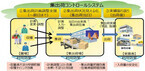 NECソリューションイノベータ、集出荷管理の農業クラウドサービス提供開始