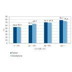国内企業のモバイル活用、タブレット導入率が高い企業で効果も高い - IDC