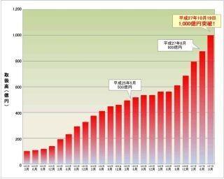 住信SBIネット銀行、カードローンの取扱高が1,000億円を突破