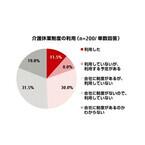 介護中の会社員の88.5%、企業の制度を「利用していない」