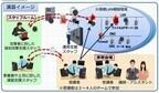 NECら、総務省主催の実践的サイバー防御演習を実施