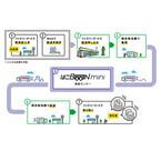 ファミマなど3社、コンビニの物流網を活用した配送サービス開始