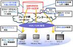 NTT東、従量課金制のクラウド型映像配信プラットフォームサービスを発表