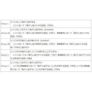 国立がん研、日本人における赤肉・加工肉のがんリスクについての見解を公開