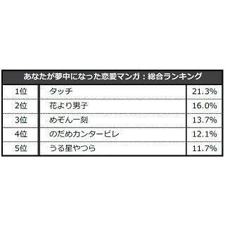 """男性が""""夢中になった恋愛マンガ""""ランキング1位は『タッチ』 - 女性は?"""