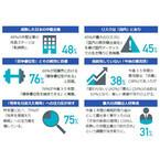 国内中堅企業の約8割が「3~5年、競争優位性を維持できる」