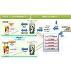 NTTデータ、りそな銀行でコミュニケーションロボットの実証実験を開始