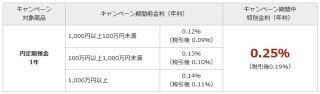 楽天銀行、円定期預金冬のボーナス金利キャンペーン--1年定期が年0.25%
