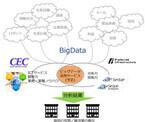 CECとPFIがビッグデータ活用サービスで協業 - トヨタが顧客分析で試行導入