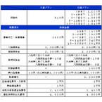 スカイマーク、810円からの「SKY旅行保険」開始 - 損保ジャパンと提携