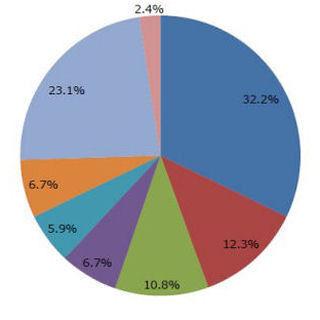 10代女子スマホ・ユーザーの半数以上がInstagramを利用