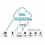 マクニカ、企業用ファイル共有サービス向け安全性向上ソリューションを提供