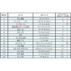 2015年名字アクセスランキングベスト100 - 3位「五郎丸」の起源は福岡県!?