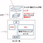機械の目が見たセカイ -コンピュータビジョンがつくるミライ (4) ハードウェアの基礎知識