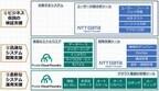NTTデータ、アジャイル開発基盤をPivotalのオープンクラウド基盤と統合