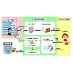ヤマトHDグループ、アウトソースできる「マイナンバー業務支援サービス」