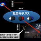 東大など、従来観測できなかった希薄な星間分子ガスの化学組成を解明