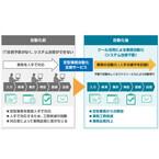 日立システムズ、ビズロボジャパンと定型業務の自動化を支援するサービス